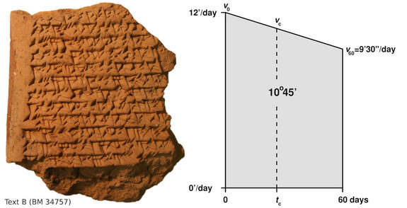 Babylonians_Early_Form_Calculus_Track_Jupiter_Tablet_2