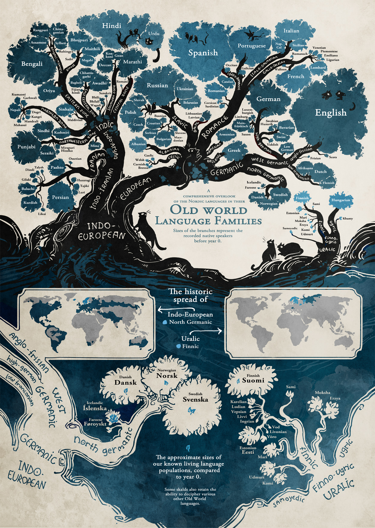 tree-of-languages-branches-indo-european_1