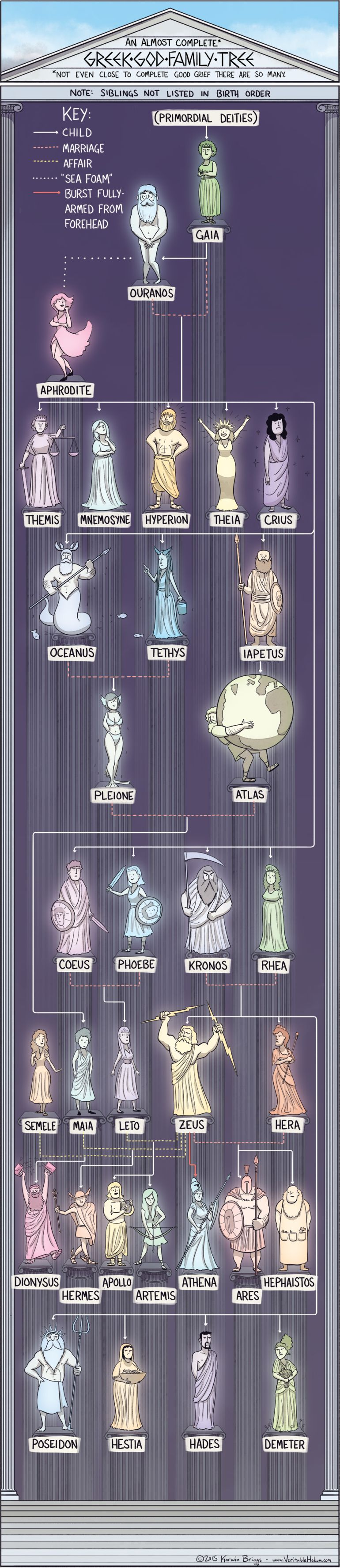 mythology-family-tree-egyptian-greek-norse-gods_2