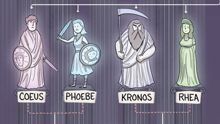 Take A Gander At The Family Trees Of Egyptian Greek And Norse Gods