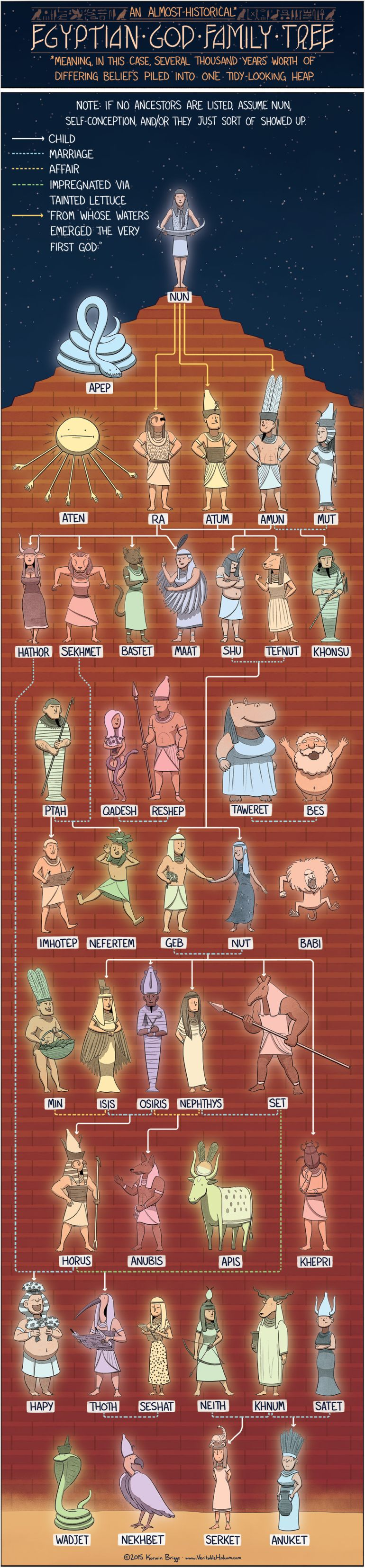 Take A Gander At The Family Trees Of Egyptian, Greek, And Norse Gods
